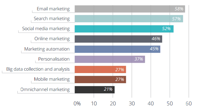 Digital-Marketing-in-2014-What's-Working-And-What's-Not-3