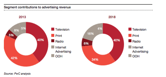 Internet-advertising-will-overtake-TV-as-the-largest-advertising-segment-by-2018-2