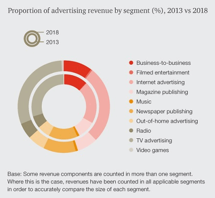digital-advertising-to-account-for-third-of-all-advertising-revenue-by-2018-a-report