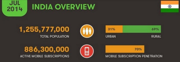 growth-in-number-of-mobile-users-in-q3-of-2014-is-fastest-in-india-ericson