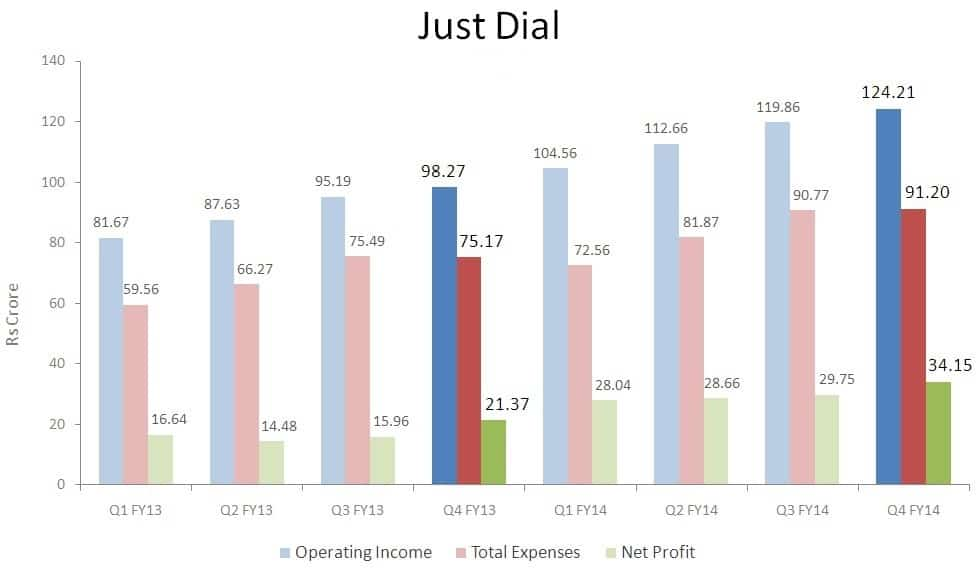 JustDial-Financials