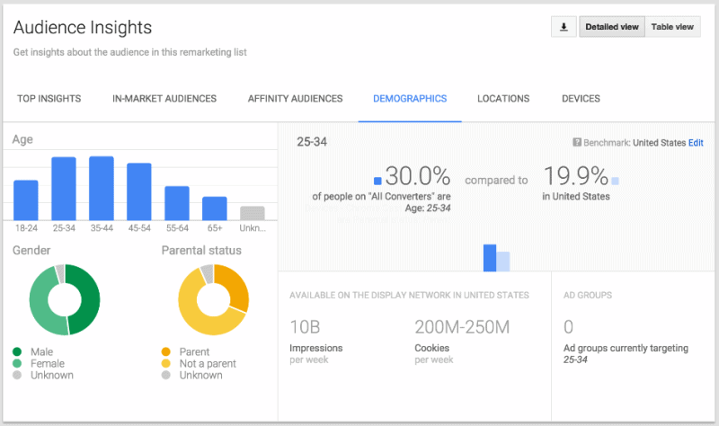 Adwords-audience-insights-800x474