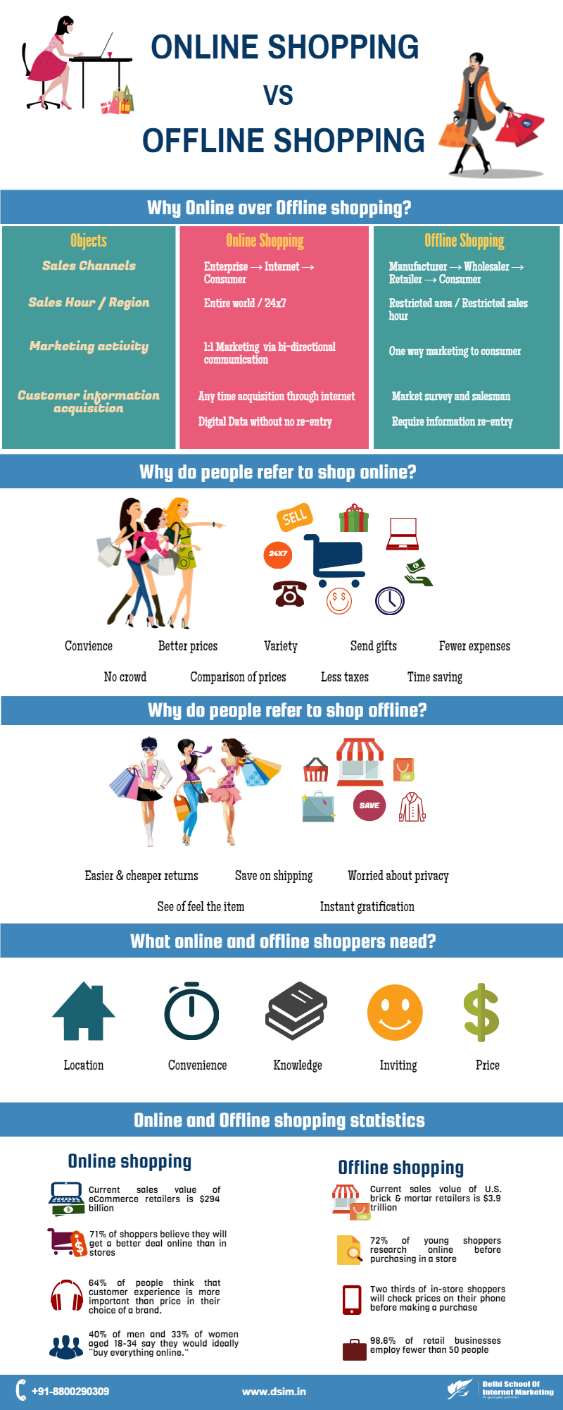 online shopping versus traditional in store shopping marketing essay Traditional vs online shopping essay example the world is changing much has been written about the death of store based retailing, as we know it, to be replaced by shopping on the internet.