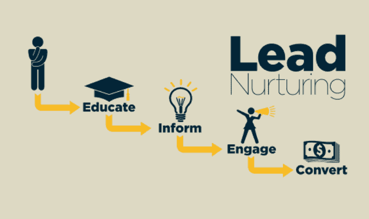 11 Lead Nurturing Email Examples You'll Want To Copy