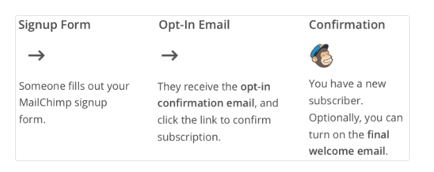 Double-Opt In