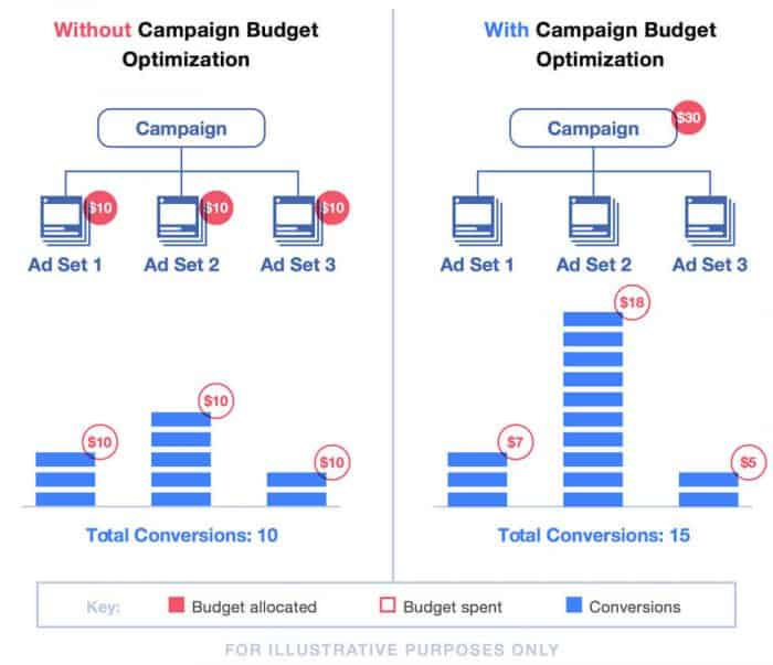 facebook-campaign-budget-5