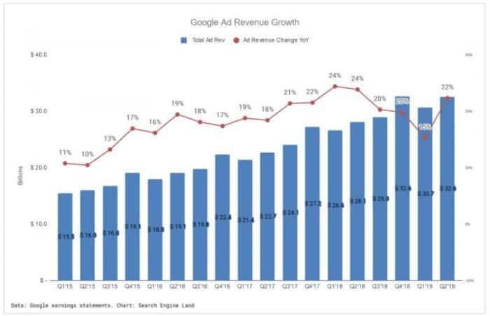 google-ad-revenue-q2-2019